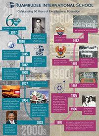 Ruamrudee International School Magazine Bangkok Thailand