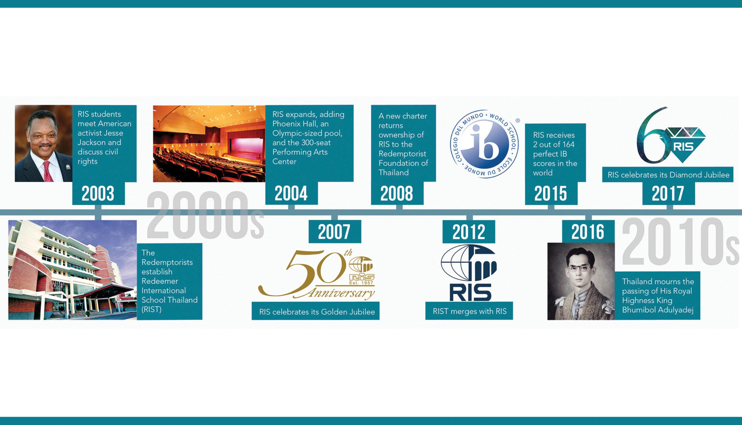 Timeline 4 B